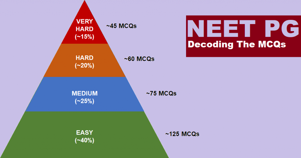 Exam Strategy to Tackle Negative Marking in NEET PG - MERITERS